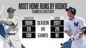 Aaron Judge has 29 HR this season ...
