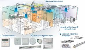 climatiseur gainable prix algerie لم