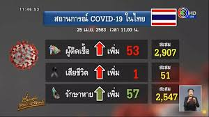 ดูทีวีออนไลน์ | ไทยพบผู้ติดเชื้อเพิ่ม 53 ราย ยอดสะสม 2,907 ราย  เสียชีวิตเพิ่ม 1 ราย - ข่าวช่อง3 CH3 Thailand NEWS - ดูทีวีออนไลน์ช่อง3