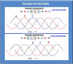 understanding three phase voltage