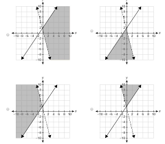 graph the linear equation y 1 4x 2