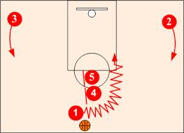 Basketball Horns Set Offense