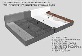 flat roof with a polyurethane