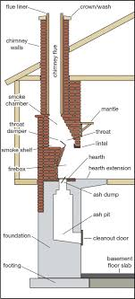 what makes up a fireplace chimney dc