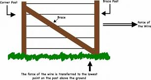 Bracing Fence Post Corners Fence Construction Modern Fence Fence Post