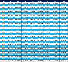 20 free printable marathon pace charts