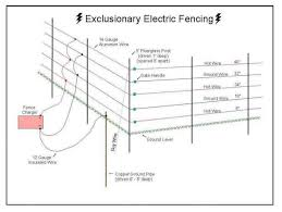 17 Domestic Electric Fence Wiring Diagram Wiring Diagram Wiringg Net In 2020 Electric Fence Electricity Gate Handles