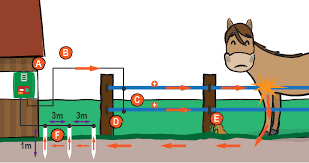 How Does An Electric Fence Work Litzclip