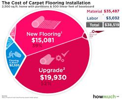 cost to install carpet flooring