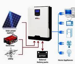 mobile solar power made easy mobile