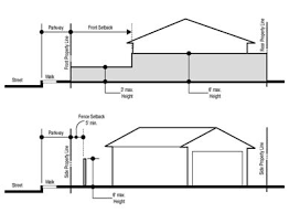 18 10 130 Wall And Fence Requirements And Restrictions