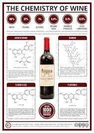 the key chemicals in red wine colour