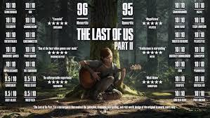 Poster Game Last of Us Part II beserta ratingnya yang memuaskan