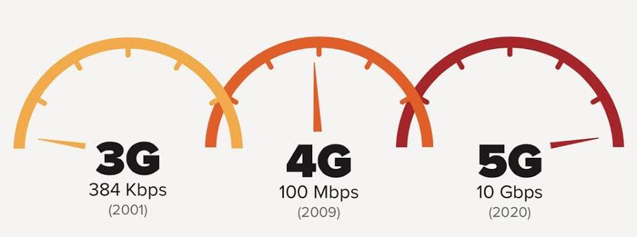 Image result for Benefits of 5G over 4G