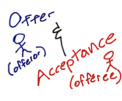 Contract Law Assignment Offer And Acceptance - Please turn ...