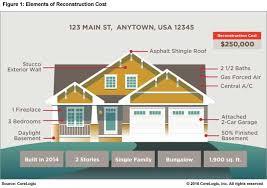 determining reconstruction costs