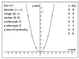 pslv quadratic functions