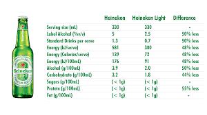 heineken light nutritional info veppe