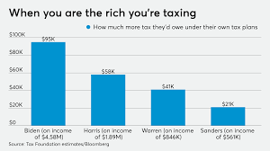 How much more would Democrat candidates pay under their own tax plans?