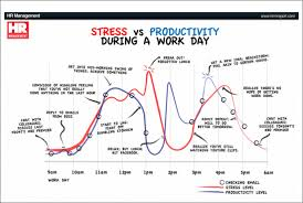6 Cool Productivity Charts