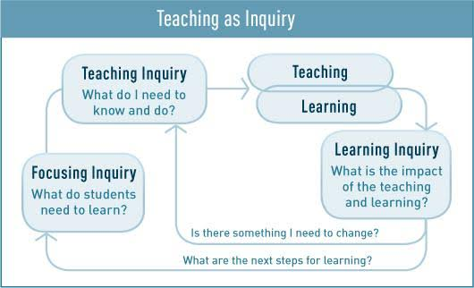 Image result for teaching as inquiry""