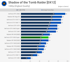 nvidia geforce gtx 1650 super review