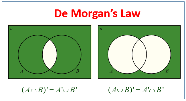 Image result for demorgan's law""