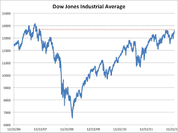 Dow Jones Past Highest Close Since 2007 ...