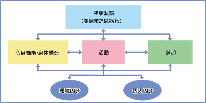 "「icf とは」の画像検索結果"""
