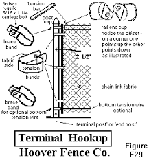 Chain Link Fence Installation Manual Chain Link Fence Installation Chain Link Fence Chain Link Fence Gate
