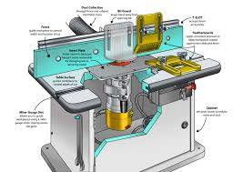 Bosch Router Table 7routertables