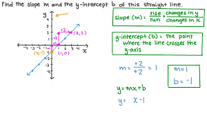 𝑦 intercept of a straight line