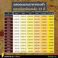 Wealth Me Up - ผลตอบแทนของ 'ทองคำ' ย้อนหลัง 13 ปี...