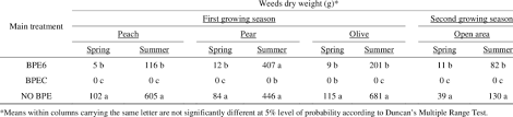 grand means of weed dry weights in the