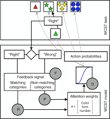 model based lesion mapping of cognitive