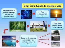Resultado de imagen de El Sol suministra la energía y la vida en la Tierra