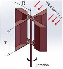 vane type vertical axis wind turbine
