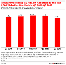 programmatic display ads txt adoption