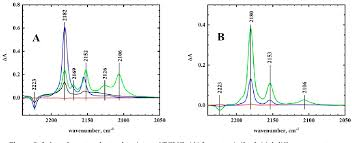 PDF] Voltammetry and Spectroelectrochemistry of TCNQ in Acetonitrile/RTIL  Mixtures   Semantic Scholar