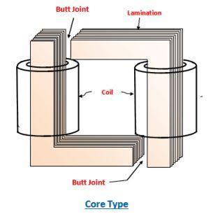 "core type transformer picture માટે છબી પરિણામ"""
