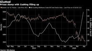 texas oil at 2 a barrel raises specter