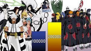 AKATSUKI VS ESPADA POWER LEVELS - Naruto Power Levels - Bleach Power Levels  in 2020   Naruto powers, Akatsuki, Sasuke vs