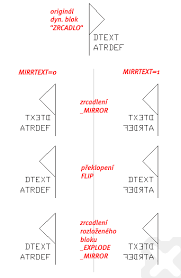 cad forum text mirroring options in