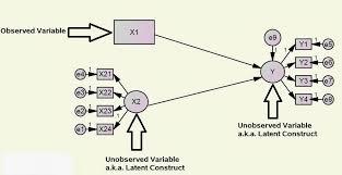structural equation modelling sem
