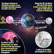 Tonight's Super Pink Moon linked to ...