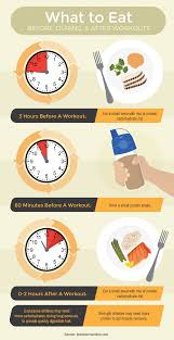 when to drink protein shakes fix