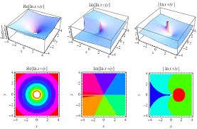 logarithm from wolfram mathworld