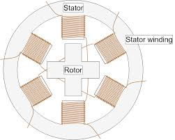 stepper motors types uses and working