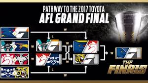 2017 AFL finals predictions - YouTube