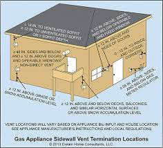 non traditional gas appliance venting